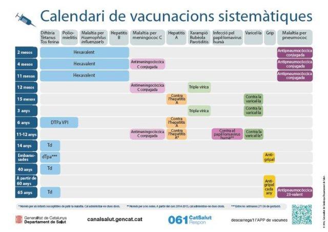 Calendari de vacunacions sistemàtiques, 2016